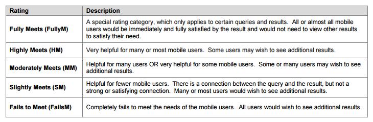 Google-Needs-Met-Ratings