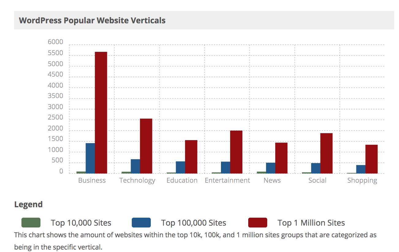 WordPress usage stats
